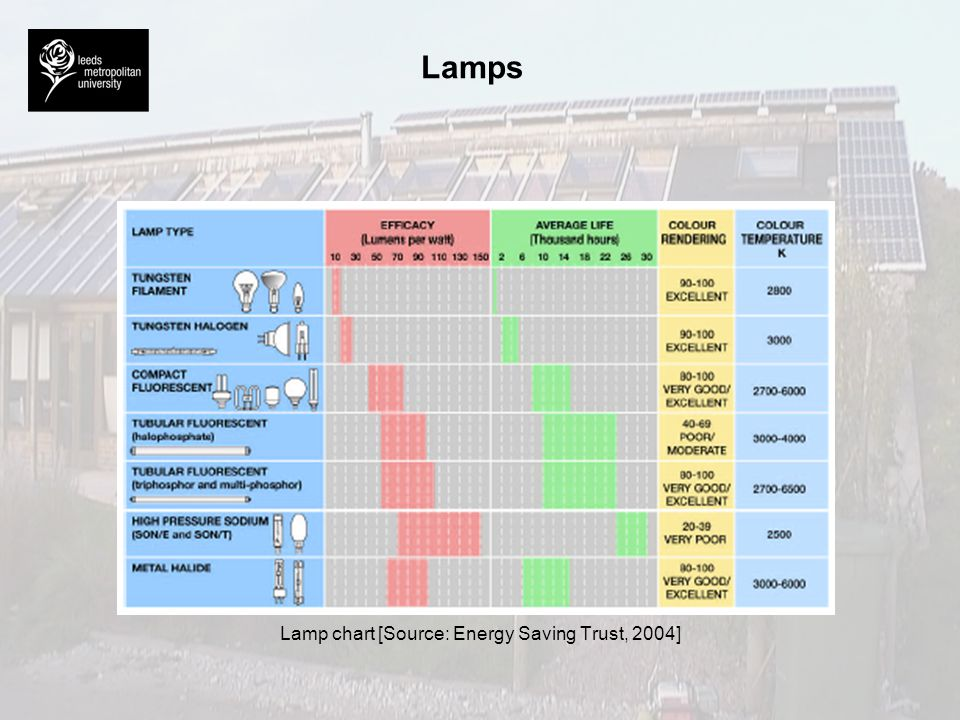 Lamp chart [Source: Energy Saving Trust, 2004]
